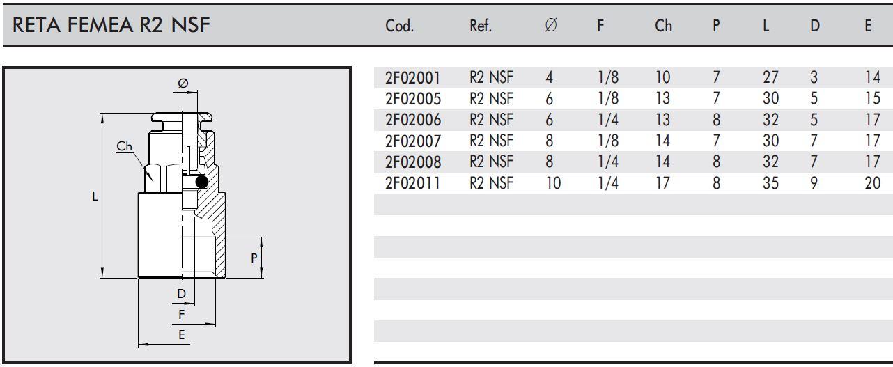 Conexão Reta Fêmea R2 NSF Tubo: 6mm, Rosca: 1/4 - Indústria Alimentícia
